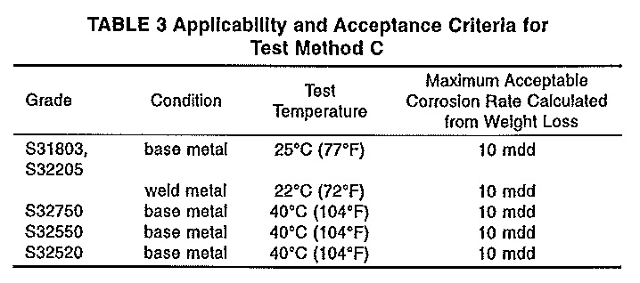 Testing by ASTM G48 for Pitting and Crevice Corrosion